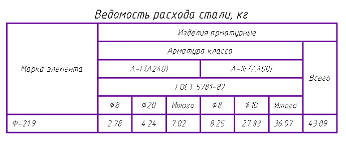 nanoCAD СПДС Железобетон